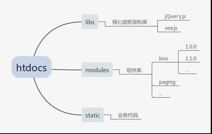 前端目录结构.png